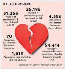recognition of church annulments in the Philippines
